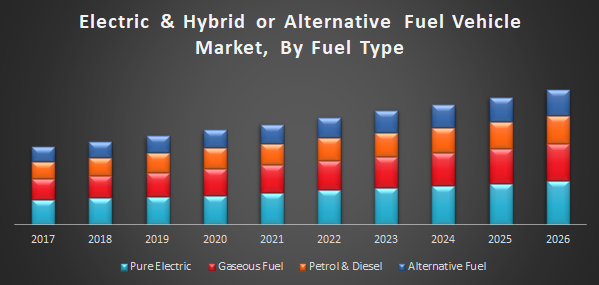Electric & Hybrid or Alternative Fuel Vehicle Market