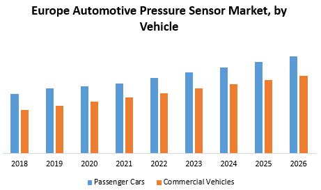 Europe Automotive Pressure Sensor Market