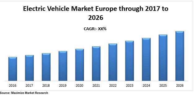 Europe Electric Vehicle Market
