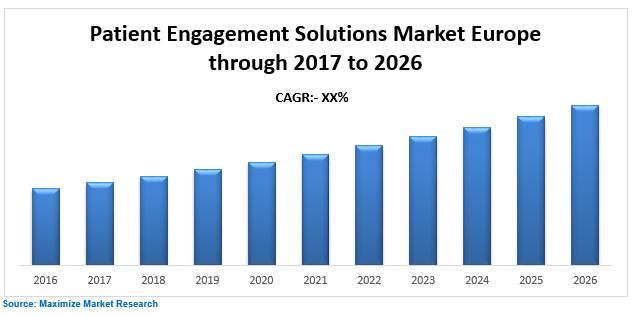 Europe Patient Engagement Solutions Market