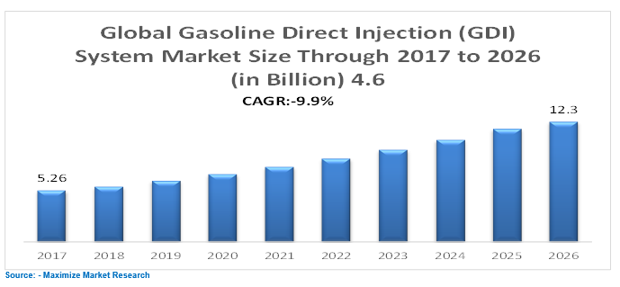 Gasoline Direct Injection System Market: Global Industry Analysis and  Forecast 2026