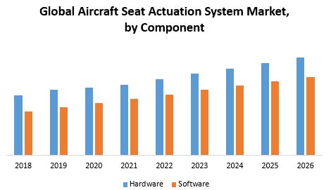 Global Aircraft Seat Actuation System Market