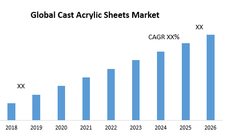 Global Cast Acrylic Sheets Market