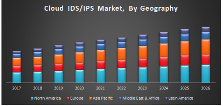 Global Cloud Intrusion Detection System - Intrusion Prevention System Market