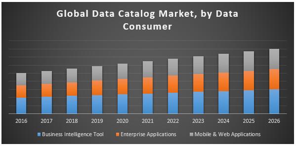 Global Data Catalog Market