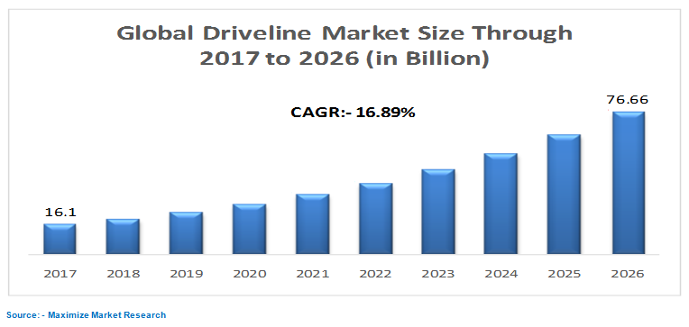 Driveline Market : Global Industry Analysis and Forecast 2026