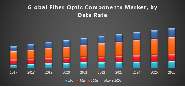 Global Fiber Optic Components Market