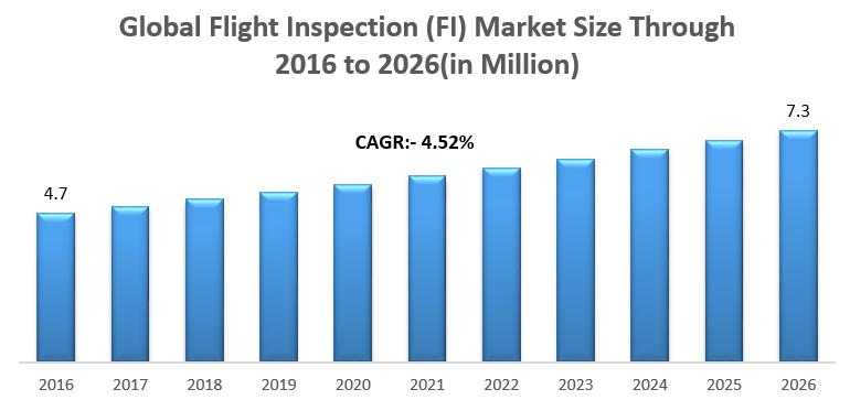 Global Flight Inspection Market (FI)
