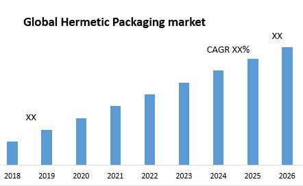 Global Hermetic Packaging market