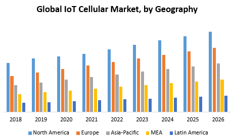 Global IoT Cellular Market