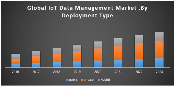 Global IoT Data Management Market