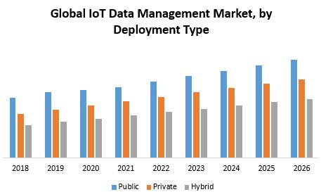 Global IoT Data Management Market