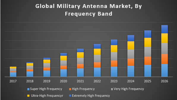 Global Military Antenna Market