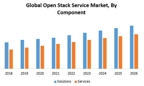 Global Open Stack Service Market