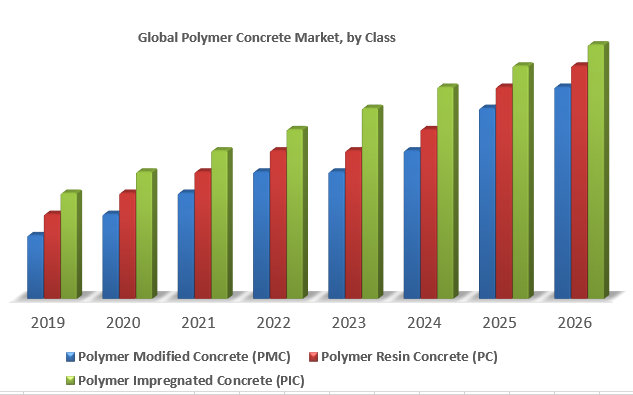 Global Polymer Concrete Market