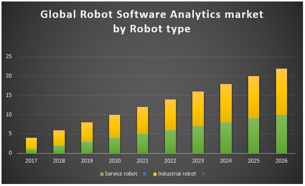 Global Robot Software Analytics Market