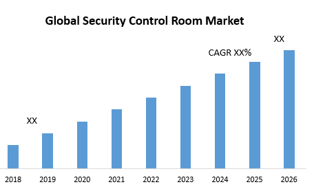 Global Security Control Room Market