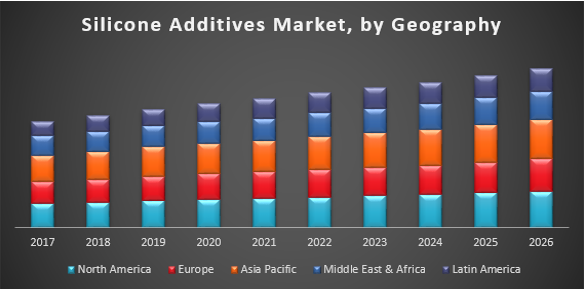 Global Silicone Additives Market