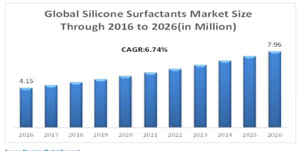 Global Silicone Surfactant Market