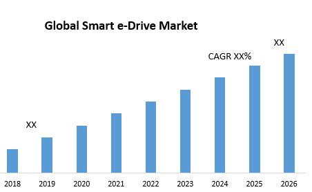 Global Smart e-Drive Market