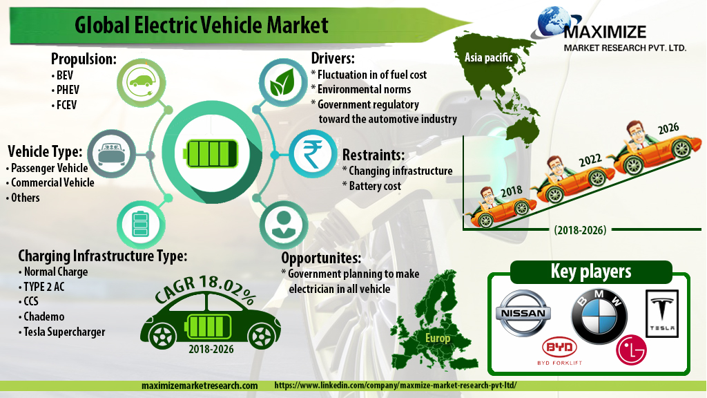 Global Electric Vehicle Market -Industry Analysis and Forecast (2019-2026)