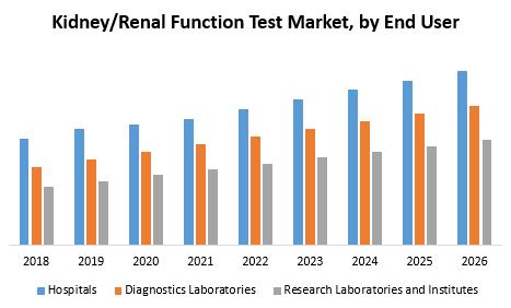 Kidney-Renal Function Test Market