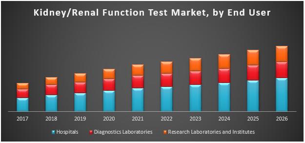 Kidney/Renal Function Test Market