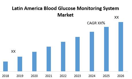 Latin America Blood Glucose Monitoring System Market