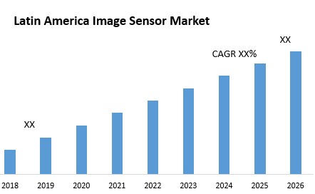 Latin America Image Sensor Market