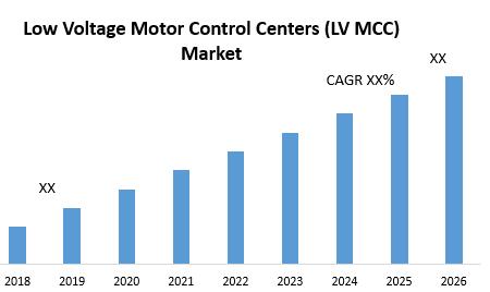 Low Voltage Motor Control Centers (LV MCC) Market