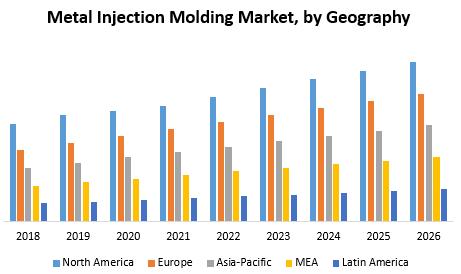 Metal Injection Molding Market
