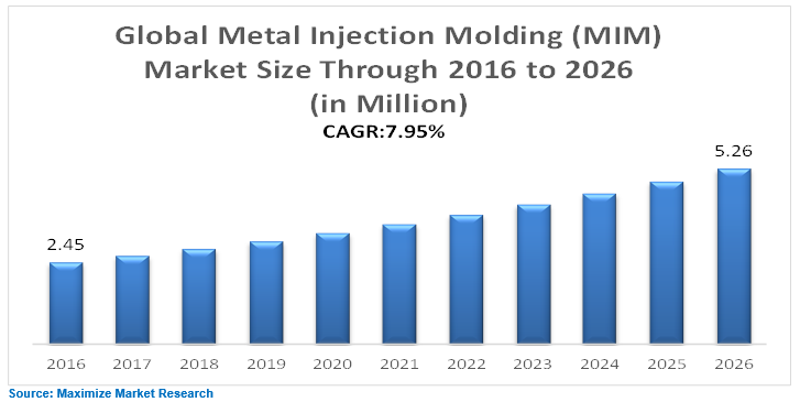 Metal Injection Molding (MIM) Market : Global Industry Analysis and  Forecast 2026