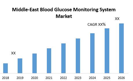 Middle-East Blood Glucose Monitoring System Market