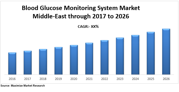 Middle-East Blood Glucose Monitoring System market