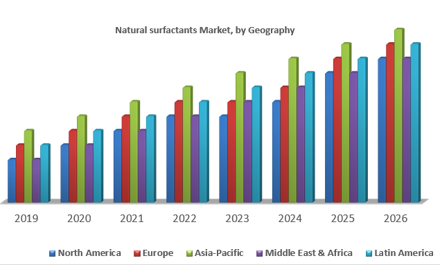 Natural surfactants Market