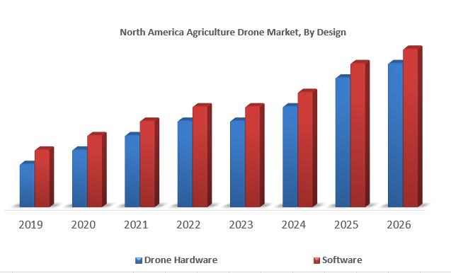 North America Agriculture Drone Market