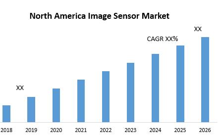 North America Image Sensor Market