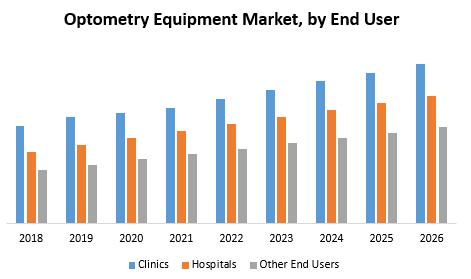 Optometry Equipment Market