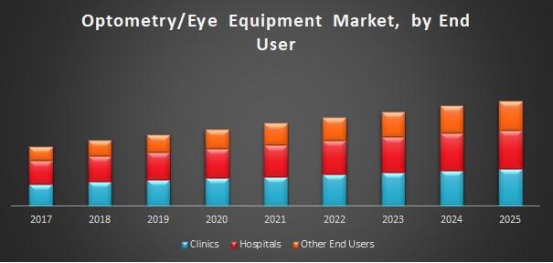 Optometry-Eye Equipment Market