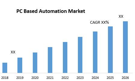 PC Based Automation Market