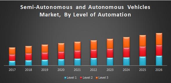 Semi-Autonomous and Autonomous Vehicles Market