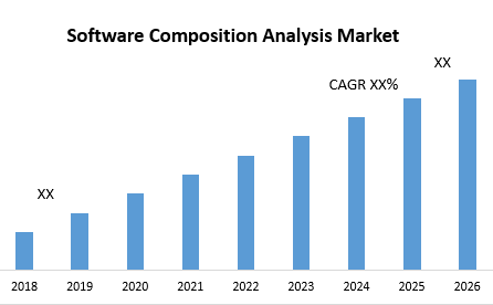 Software Composition Analysis Market