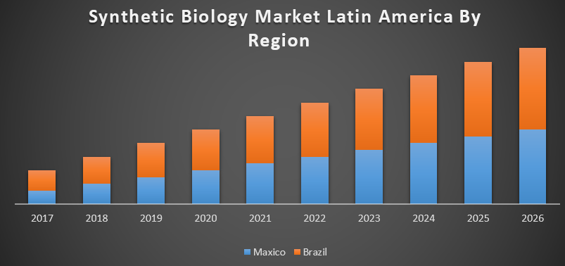 Synthetic Biology Market Latin America