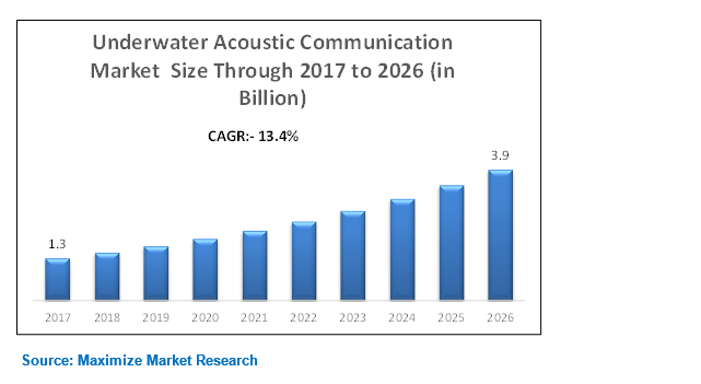 The Underwater Acoustic Communication market