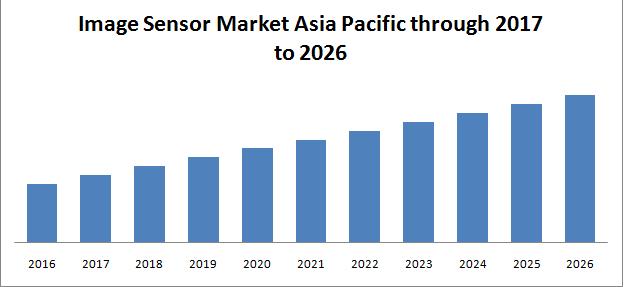 image sensor market Asia Pacific
