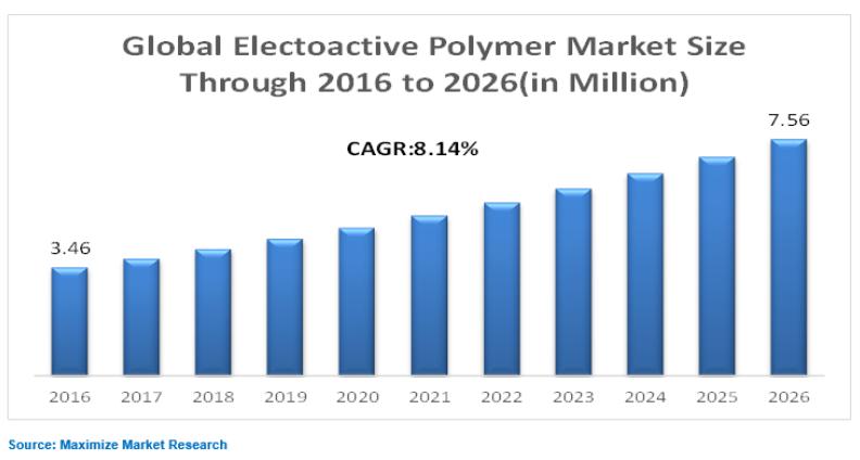 electroactive polymer market