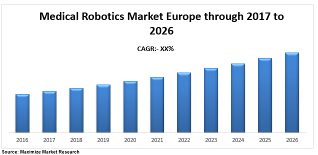 Europe Medical Robotics Market