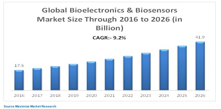 bioelectronics & biosensors market