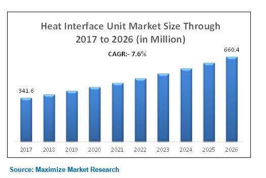 heat interface unit market