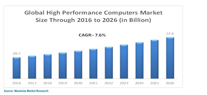high performance computin